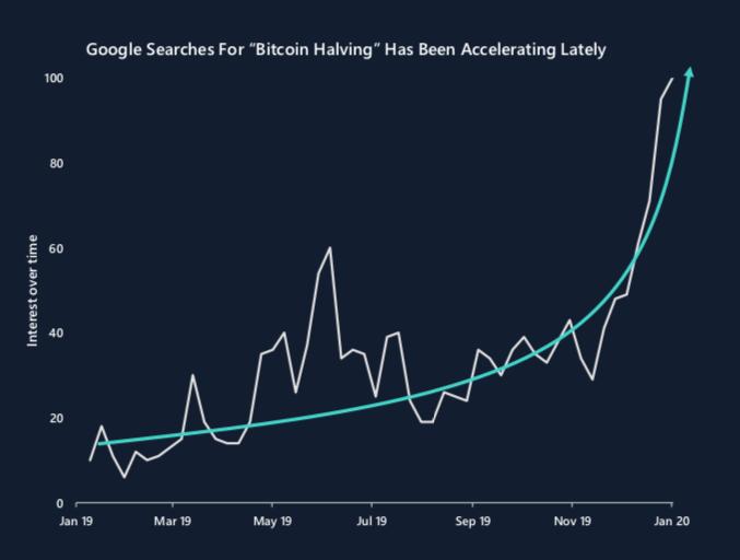 čo je bitcoin halving, bitcoin halving cena, odmena za bloky, bitcoin halving